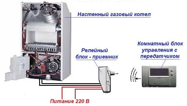 Як працює бездротовий термостатичний регулятор