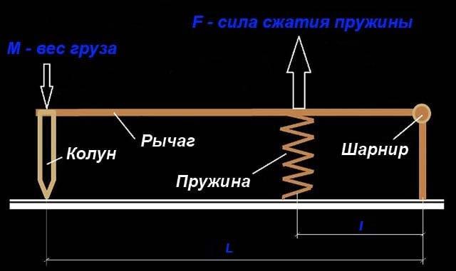Расчет длины рычага и расстояния до шарнира