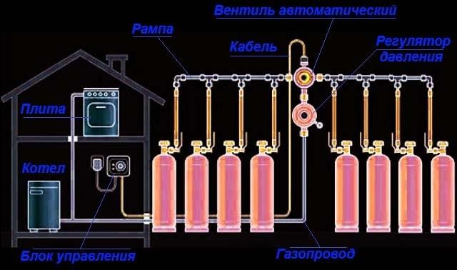 Газовая рампа для подключения 4-8 баллонов