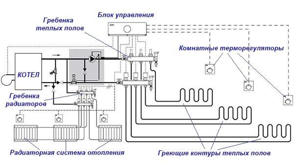Структура отопления жилища батареями и теплыми полами