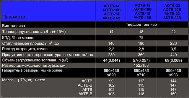 Параметри дров'яних опалювачів Атем - таблиця