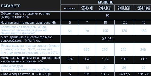 Таблиця технічних параметрів парапетного опалювального агрегата
