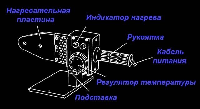 Как устроен сварочный аппарат для полипропилена