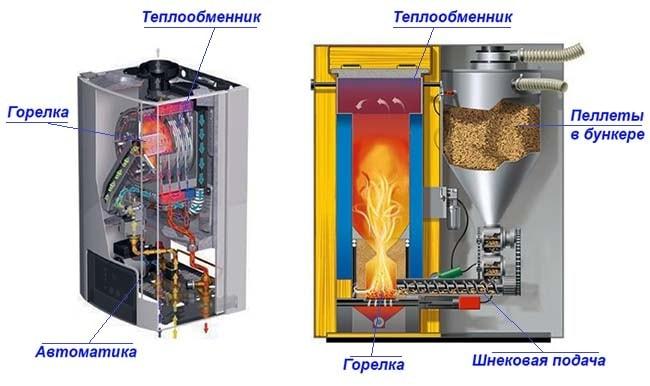 Инновационные котлы отопления