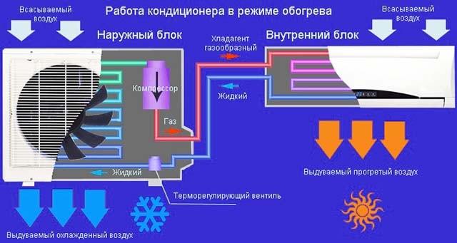 Принцип действия бытовой сплит-системы