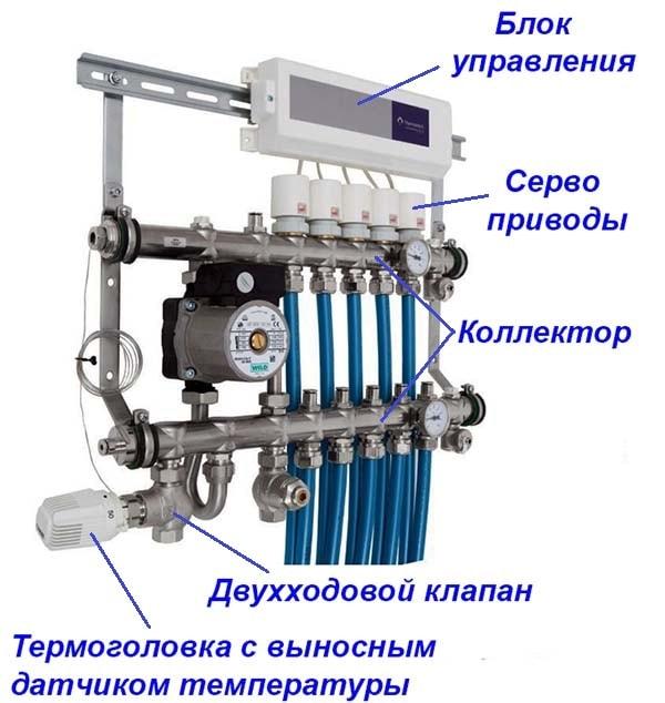 Система зонального контроля