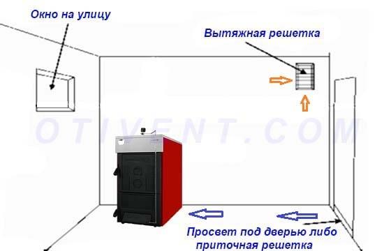 Схема вентиляції котельні з ТТ-котлом