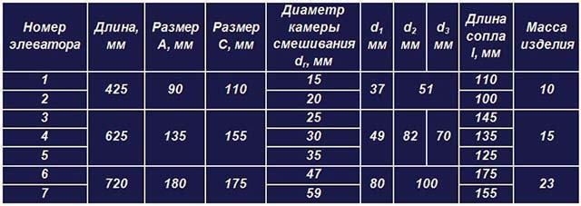 Технические параметры заводских инжекторных смесителей