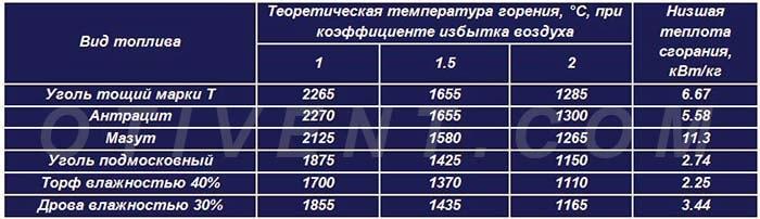 Таблица температур сгорания и теплоотдачи разных топлив