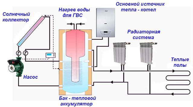 Схема подключения гелиосистемы к теплоаккумулятору
