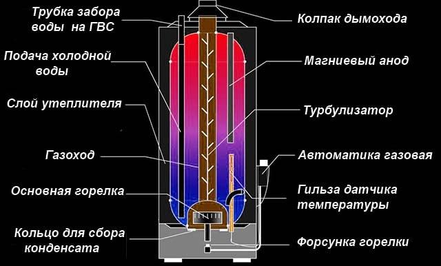 Чертеж газового нагревателя в разрезе