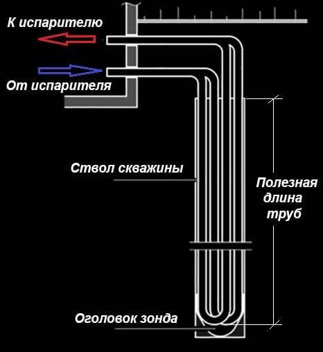 Схема вертикального грунтового зонда