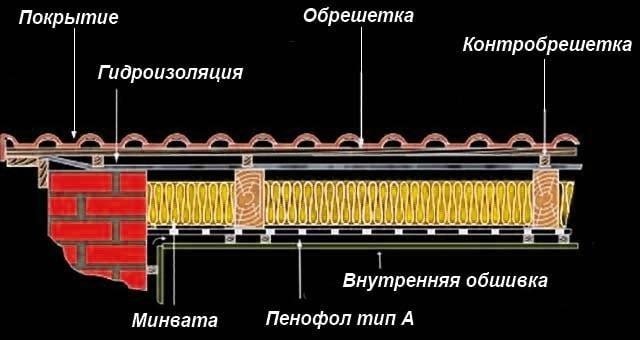 Теплоизоляция мансардной кровли в разрезе