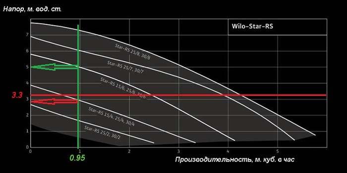 Визначення робочої точки насосного агрегата