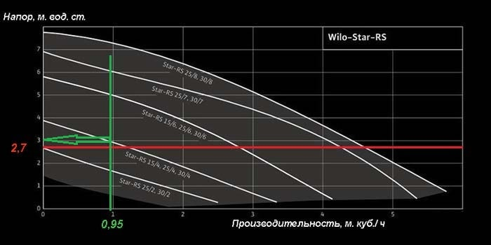 Напірні характеристики циркуляційних нагнітачів