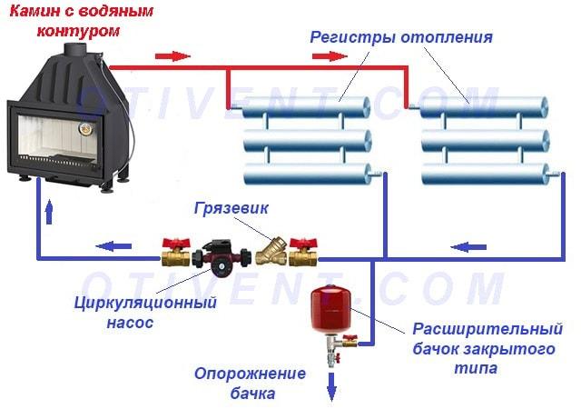 Как подключить водяной контур каминной топки к батареям