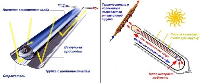 Как работает вакуумный коллектор