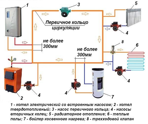 Схема з головним і вторинними кільцями циркуляції