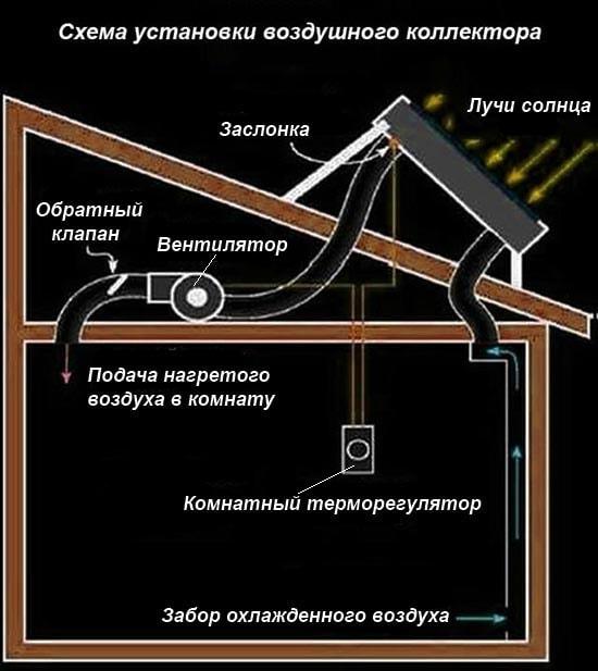 Установка воздухонагревателя на крышу