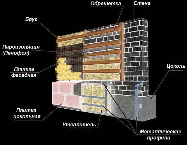 Схема изоляции вентилируемый фасад