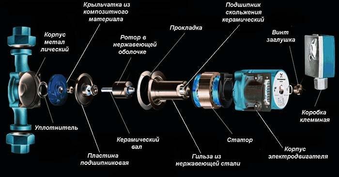 Конструкція мокрого ротора циркуляційного насоса