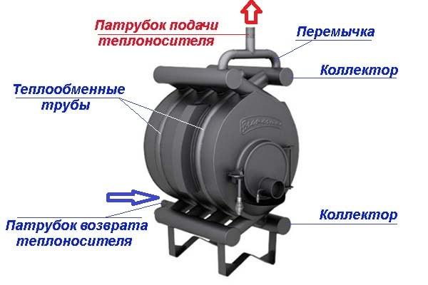 Конструкция обогревателя «Булерьян»