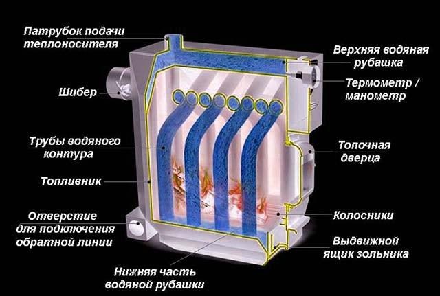 Схема ТТ-котла Термофор