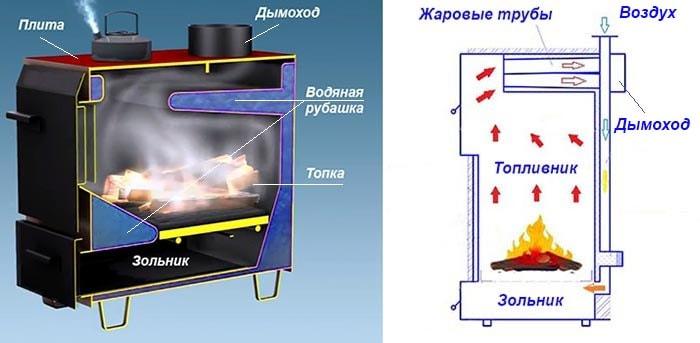 ТТ-котел прямого горения в разрезе