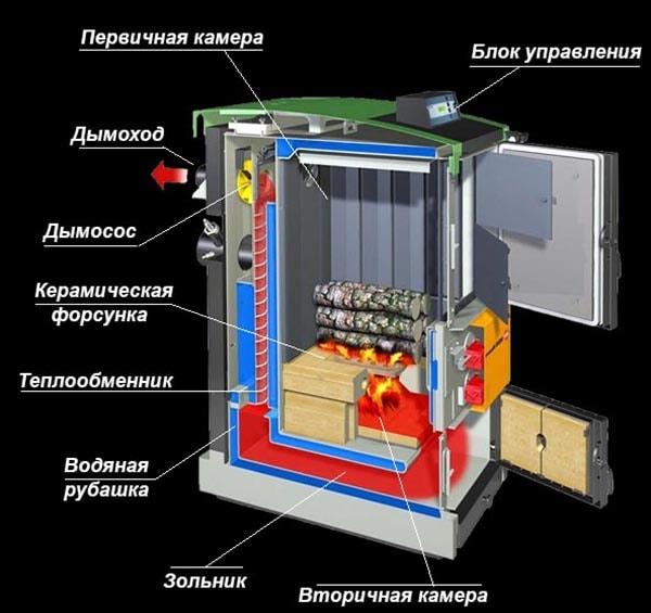 Принцип действия газифицирующего котла