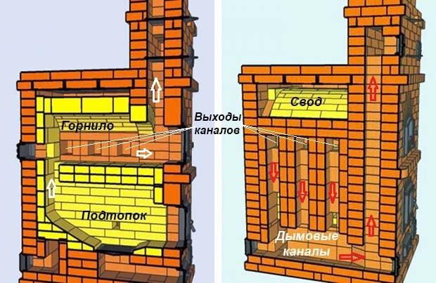 Схема дымовых каналов кирпичного отопителя