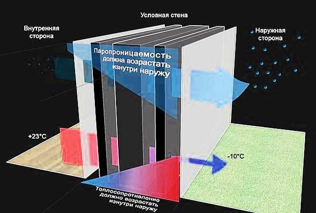 Правильний підбір теплоізоляційних матеріалів
