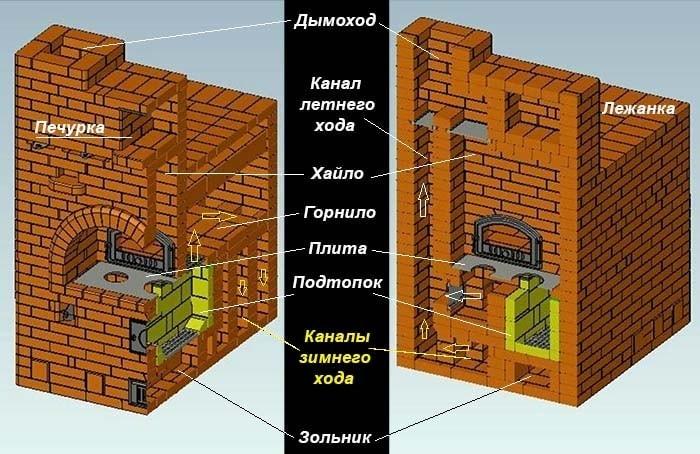Чертеж большой русской Теплушки