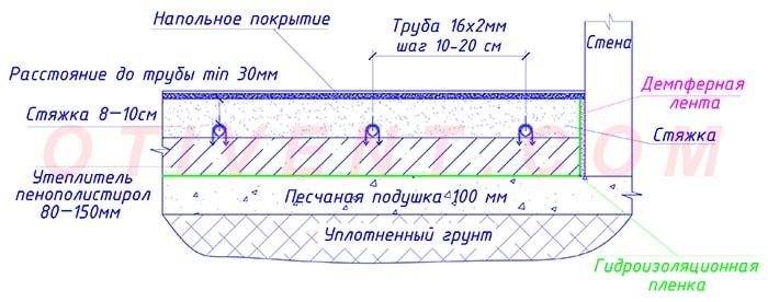 Схема водяного підігріву підлоги в розрізі