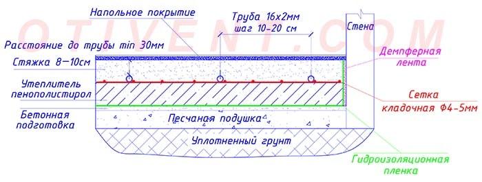 Экспликация пола с креплением труб на металлической сетке