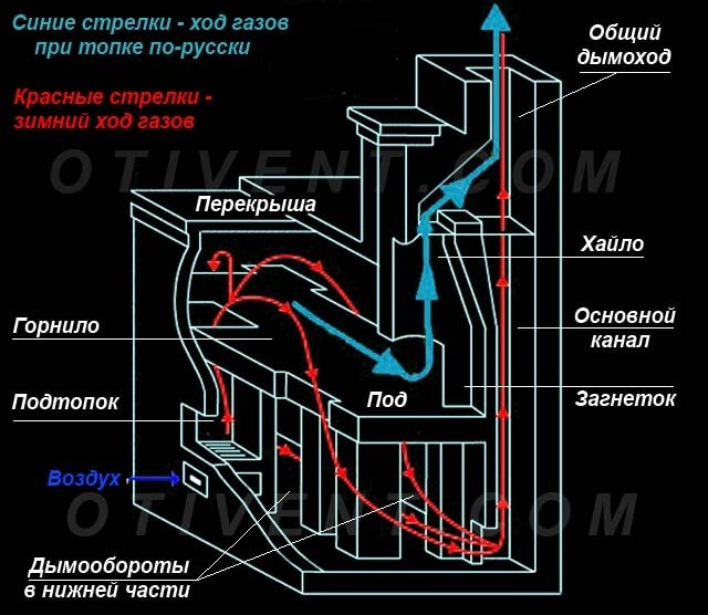 Направление движения газов в печи на зимнем ходу