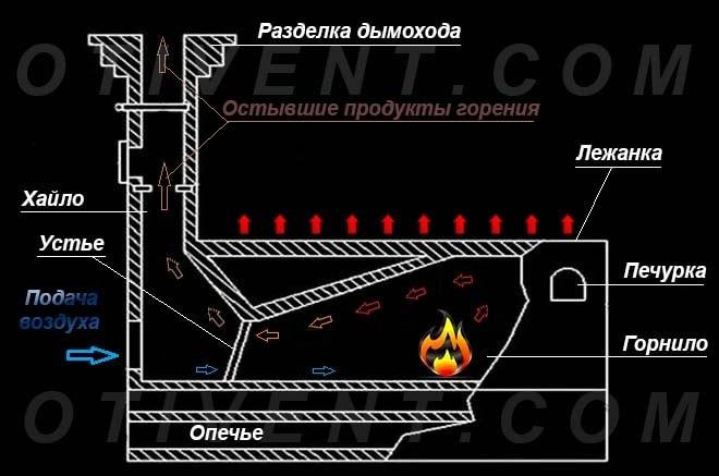 Как работает русская традиционная печь