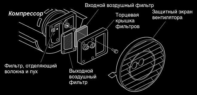Как поменять воздушный фильтр в обогревателе Master