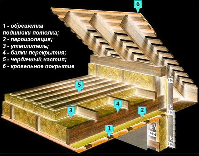 Схема теплової ізоляції дерев'яної стелі