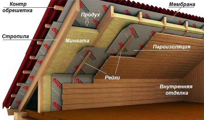 Схема теплоизоляции мансардной комнаты