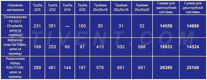 Сравнительная таблица цен на монтаж отопления