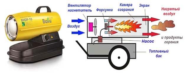 Принцип действия дизельного конвекционного обогревателя