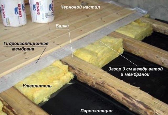 Устройство теплоизоляционного пирога с вентиляцией