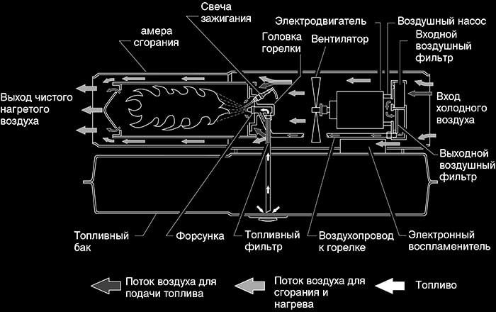 Конструкция прямоточного дизельного отопителя