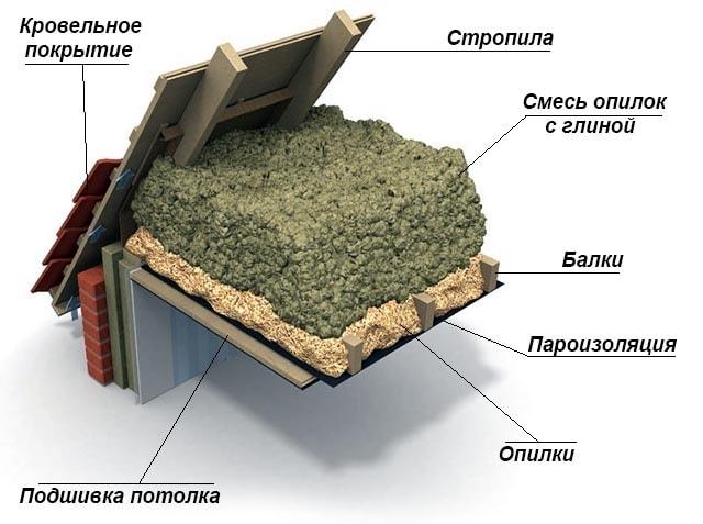 Схема насыпной теплоизоляции из опилок