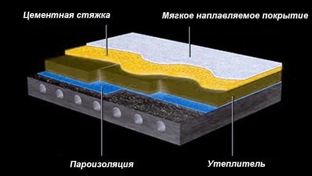 Схема зовнішнього утеплення бетонного даху