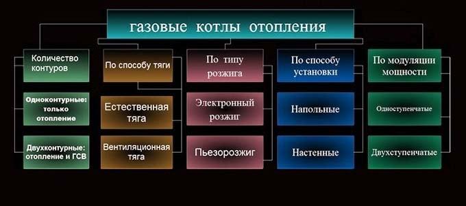 Поділ газових котлів на типи