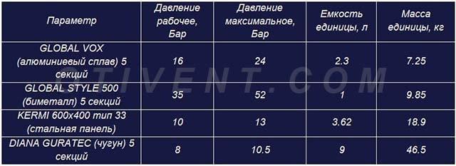 Сравнение параметров батарей из различных материалов