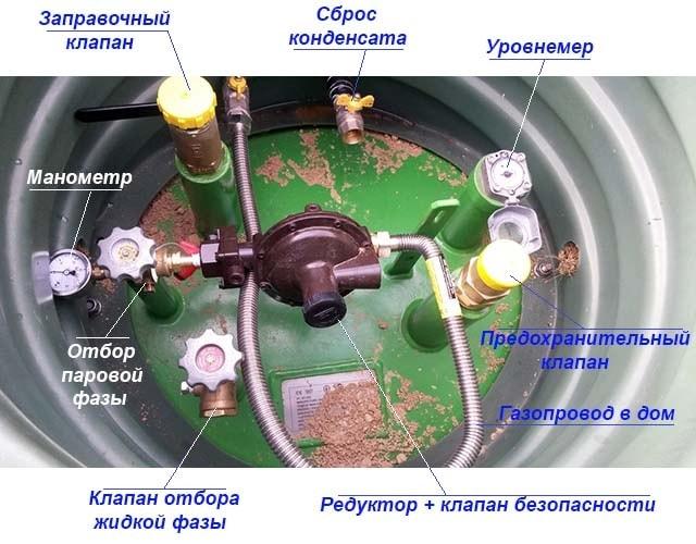 Автоматика безопасности газгольдера