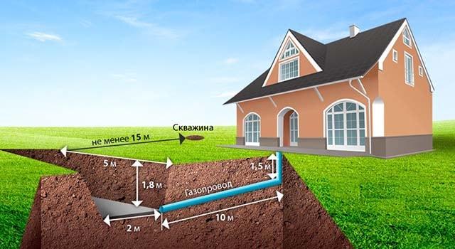 Как установить подземный газгольдер