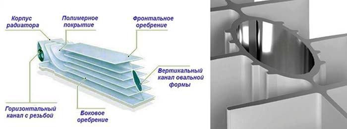 Будова радіаторної секції в розрізі